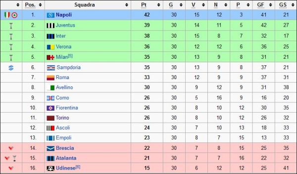 classifica napoli